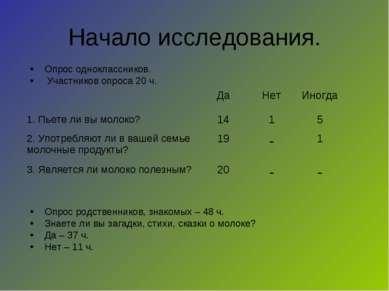 Начало исследования. Опрос одноклассников. Участников опроса 20 ч. Опрос родс...