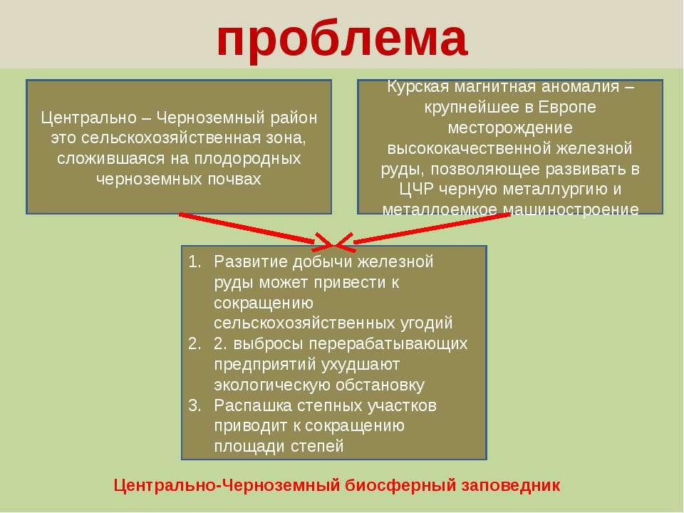 проблема Центрально – Черноземный район это сельскохозяйственная зона, сложив...