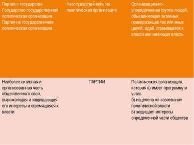 Партия = государство Государство государственная политическая организация. Па...