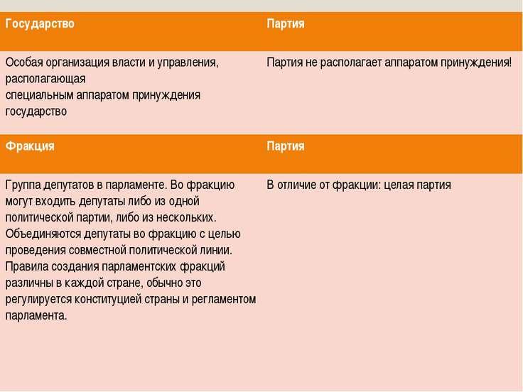 Государство Партия Особая организация власти и управления, располагающая спец...