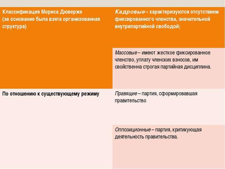Классификация МорисаДюверже (за основание была взятаорганизованная структура)...