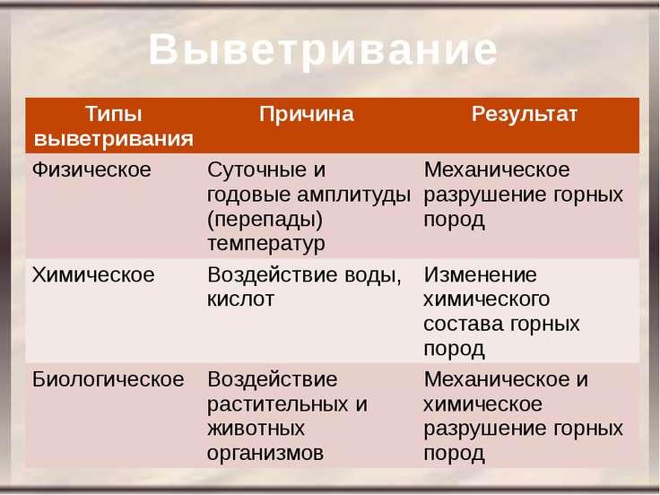 Выветривание Типы выветривания Причина Результат Физическое Суточные и годовы...