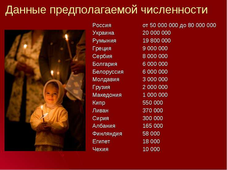 Данные предполагаемой численности Россия Украина Румыния Греция Сербия Болга...