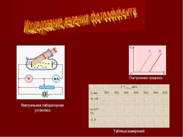 Виртуальная лабораторная установка Таблица измерений Построение графика Р =__...