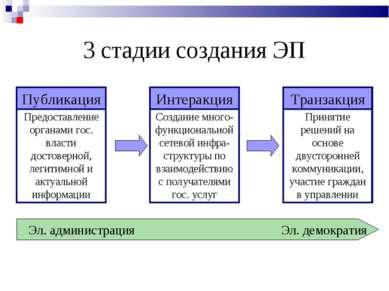 3 стадии создания ЭП Эл. администрация Эл. демократия