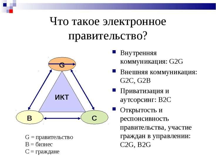 Что такое электронное правительство? Внутренняя коммуникация: G2G Внешняя ком...