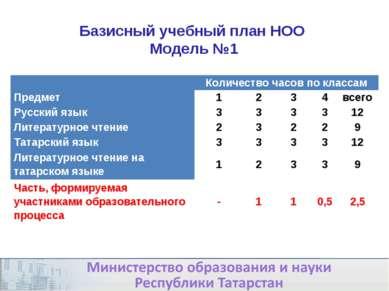 * Базисный учебный план НОО Модель №1  Количество часов по классам Предмет 1...