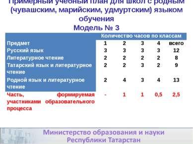 * Примерный учебный план для школ с родным (чувашским, марийским, удмуртским)...