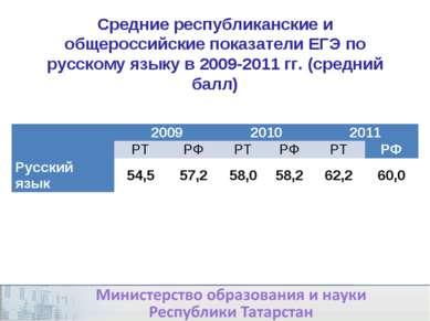 Средние республиканские и общероссийские показатели ЕГЭ по русскому языку в 2...