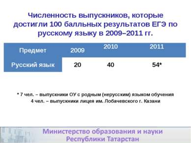 Численность выпускников, которые достигли 100 балльных результатов ЕГЭ по рус...