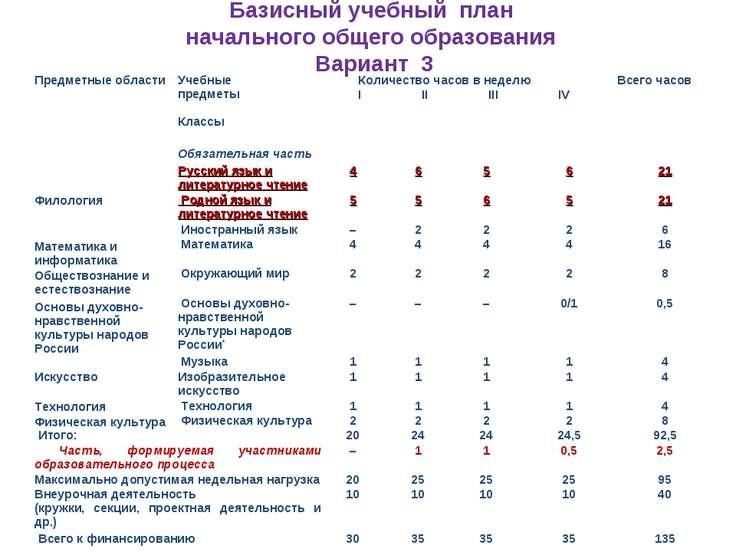 Базисный учебный план начального общего образования Вариант 3 Предметные обла...