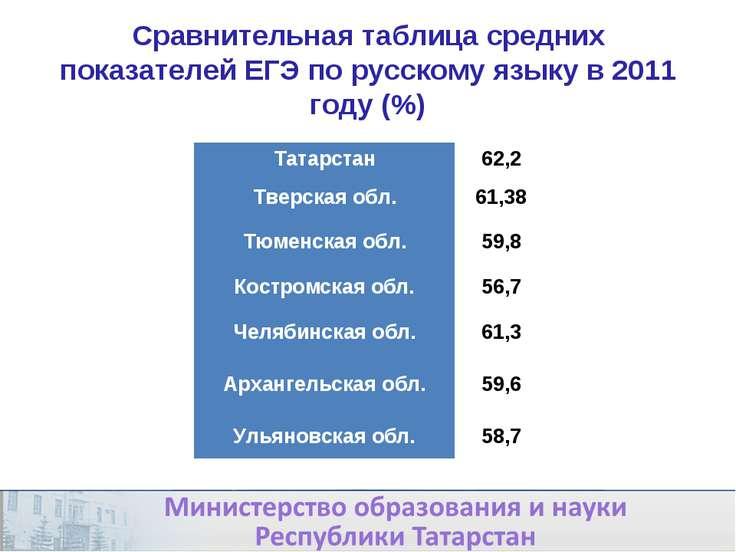 Сравнительная таблица средних показателей ЕГЭ по русскому языку в 2011 году (...