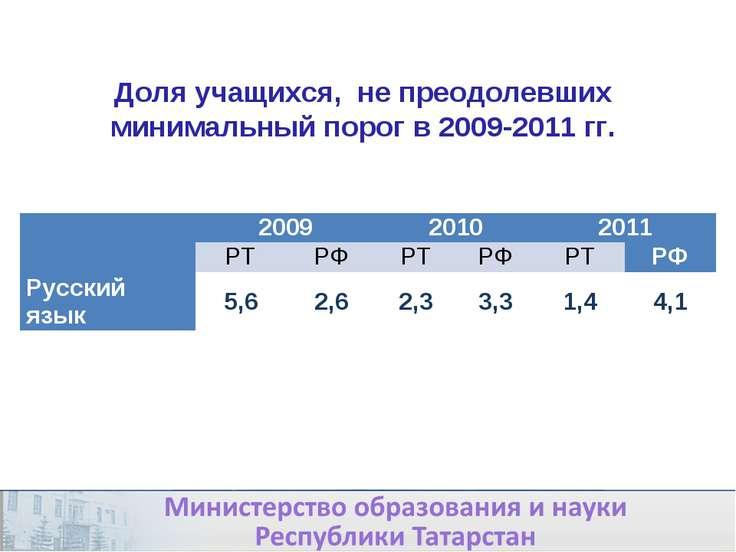 Доля учащихся, не преодолевших минимальный порог в 2009-2011 гг. 2009 2010 20...