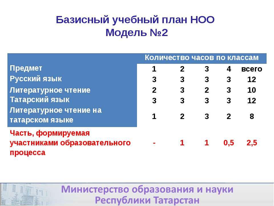 * Базисный учебный план НОО Модель №2  Количество часов по классам Предмет 1...