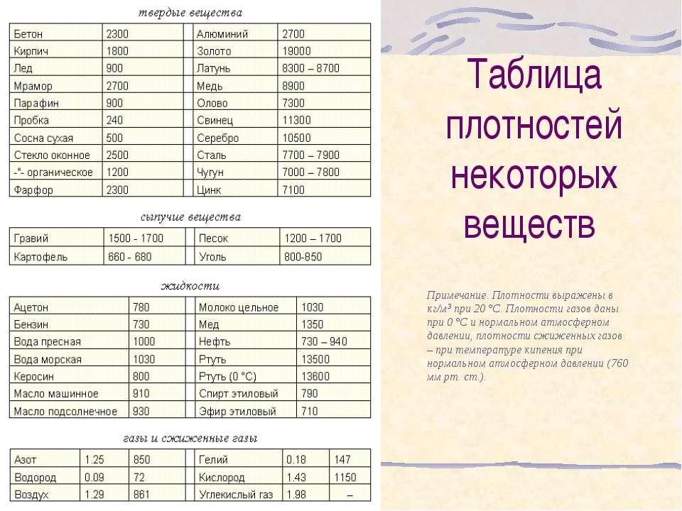 таблица плотности некоторых веществ