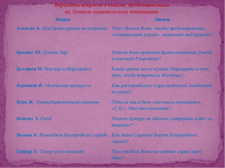 Варианты вопросов к книгам, представленным на Летнем читательском чемпионате ...