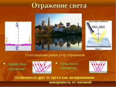 Отражение света Диффузное отражение Зеркальное отражение Угол падения равен у...