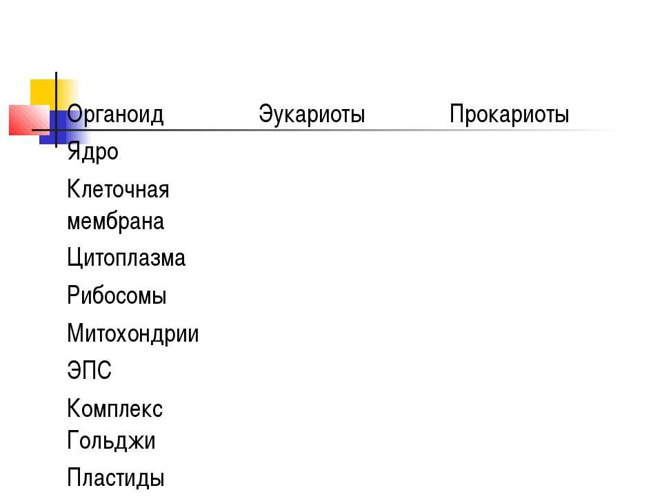 Органоид Эукариоты Прокариоты Ядро Клеточная мембрана Цитоплазма Рибосомы Мит...