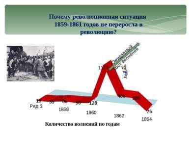 Почему революционная ситуация 1859-1861 годов не переросла в революцию? Ожида...