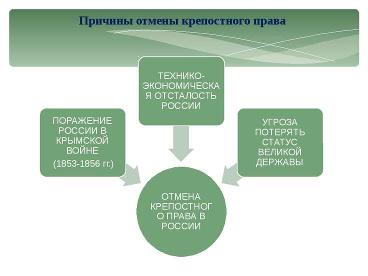 Причины отмены крепостного права
