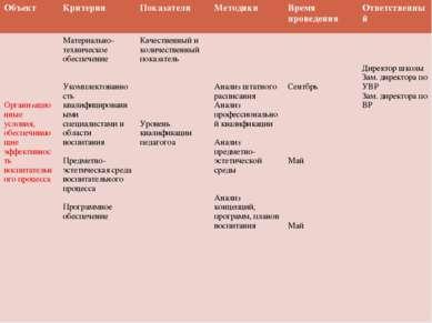Критерии, показатели и способы изучения эффективности воспитательной системы....