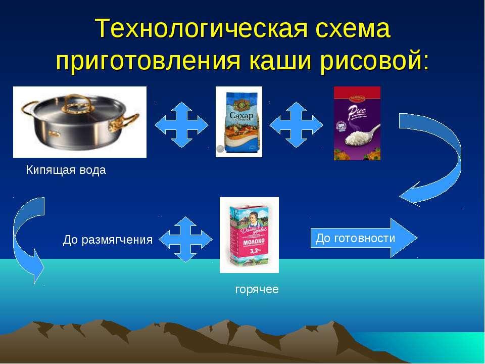 Технологическая схема приготовления каши рисовой: Кипящая вода До размягчения...