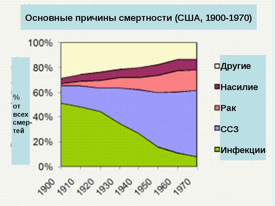 Основные причины смертности (США, 1900-1970) % от всех смер-тей Другие Насили...