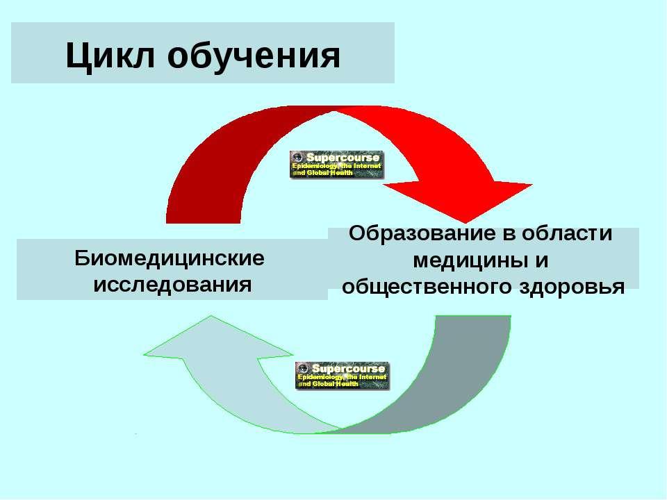 Цикл обучения Биомедицинские исследования Образование в области медицины и об...