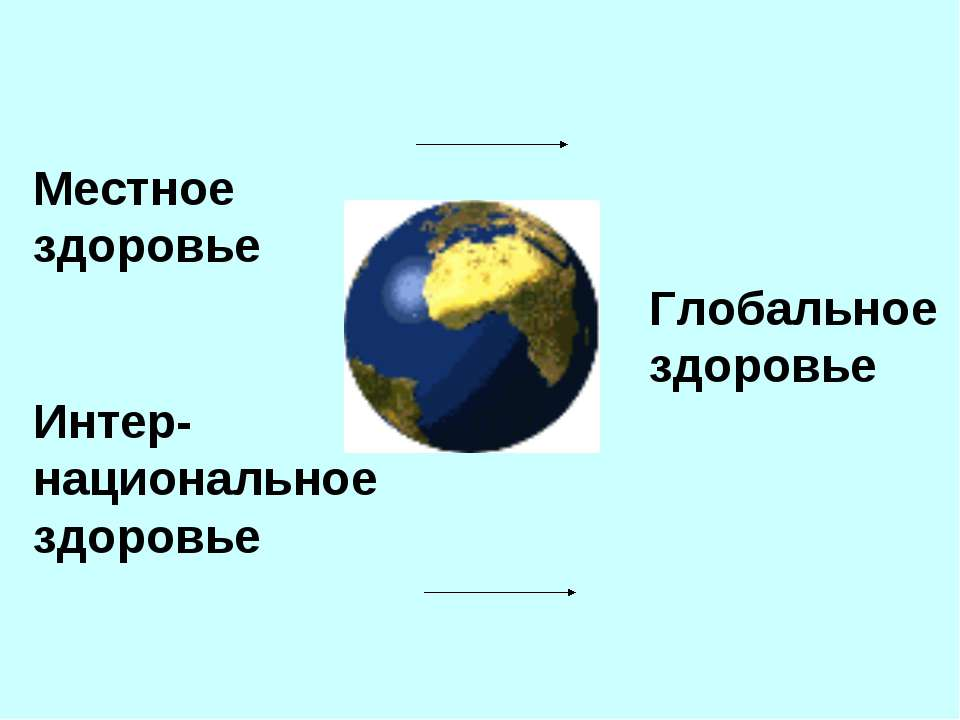 Местное здоровье Интер-национальное здоровье Глобальное здоровье