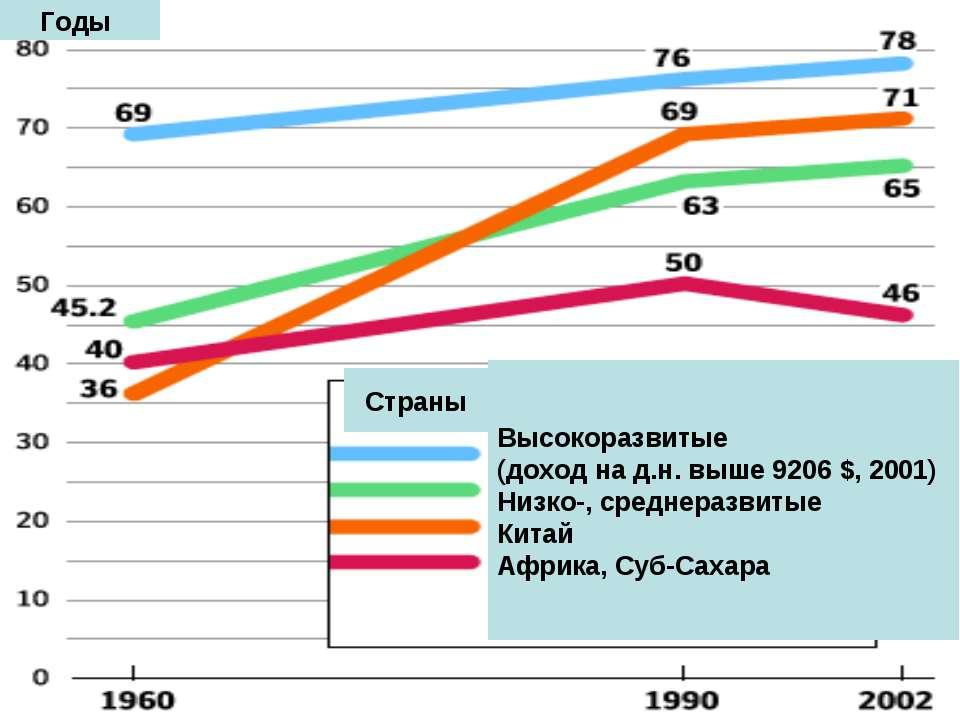 Высокоразвитые (доход на д.н. выше 9206 $, 2001) Низко-, среднеразвитые Китай...