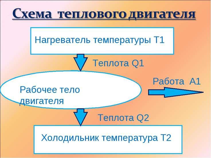 Нагреватель температуры Т1 Теплота Q1 Рабочее тело двигателя Работа А1 Теплот...