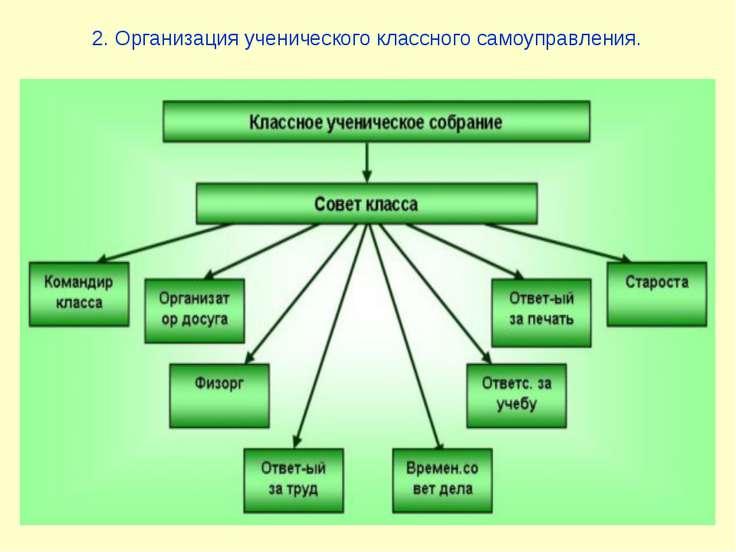 2. Организация ученического классного самоуправления.