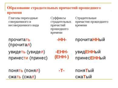 Образование страдательных причастий прошедшего времени Глаголы переходные сов...