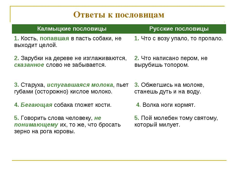Ответы к пословицам Калмыцкие пословицы Русские пословицы 1. Кость, попавшая ...