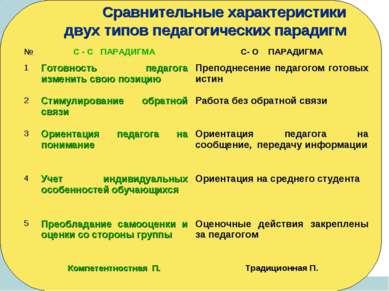 Сравнительные характеристики двух типов педагогических парадигм № С - С ПАРАД...
