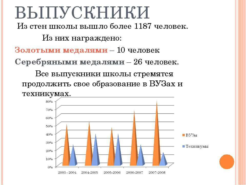 НАШИ ВЫПУСКНИКИ Из стен школы вышло более 1187 человек. Из них награждено: Зо...