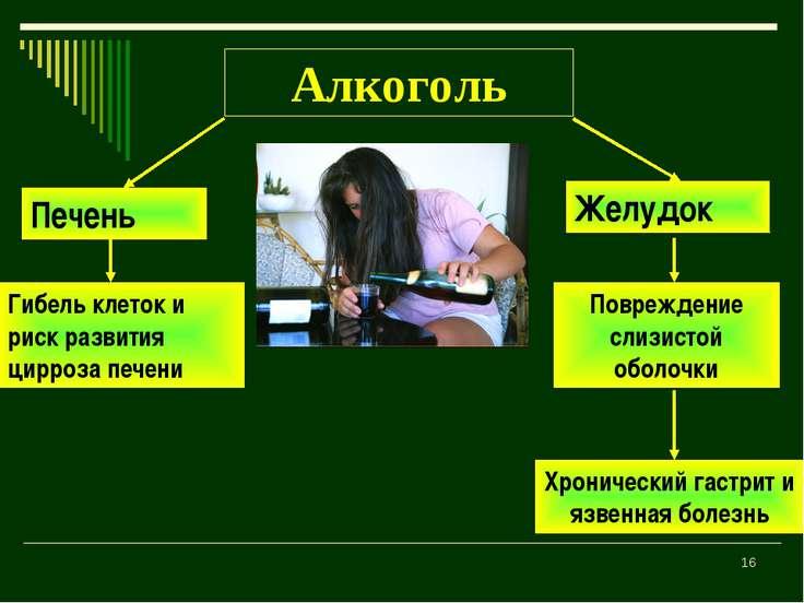 * Алкоголь Печень Желудок Гибель клеток и риск развития цирроза печени Повреж...