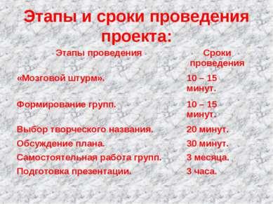 Этапы и сроки проведения проекта: Этапы проведения Сроки проведения «Мозговой...