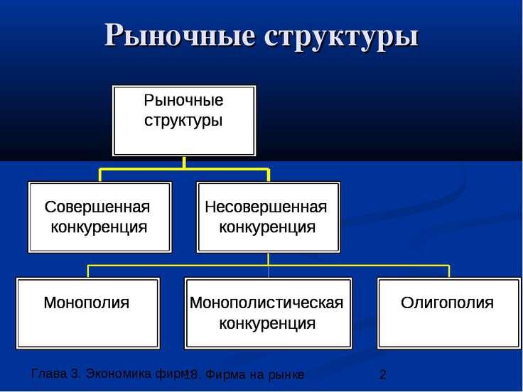 Рыночные структуры 18. Фирма на рынке
