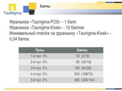 Франшиза «Taunigma-POS» - 1 балл Франшиза «Taunigma-Kiosk» - 12 баллов Минима...