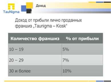 """Доход Доход от прибыли лично проданных франшиз """"Taunigma – Kiosk"""""""