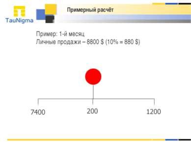 Примерный расчёт Пример: 1-й месяц Личные продажи – 8800 $ (10% = 880 $)
