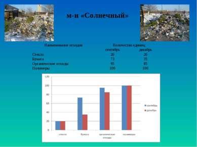 м-н «Солнечный» Наименование отходов Количество единиц сентябрь декабрь Стекл...