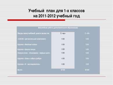 Учебный план для 1-х классов на 2011-2012 учебный год Внеучебная работа (допо...
