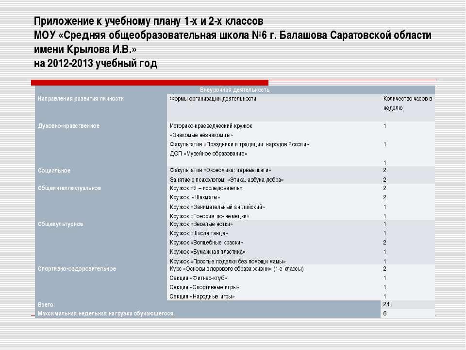 Приложение к учебному плану 1-х и 2-х классов МОУ «Средняя общеобразовательна...