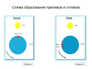 Схема образования приливов и отливов * Рисунок 1 Рисунок 2
