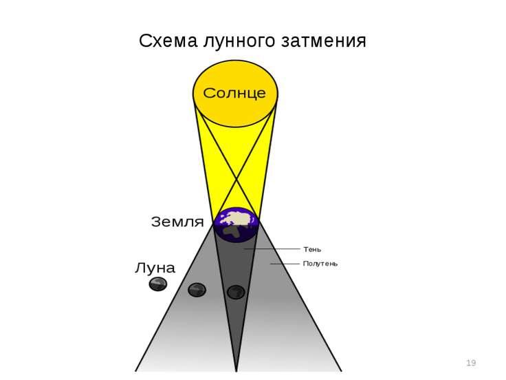 Схема лунного затмения *