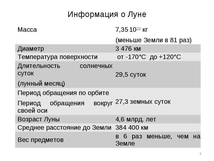 Информация о Луне * Масса 7,35.1022 кг (меньше Земли в 81 раз) Диаметр 3 476 ...