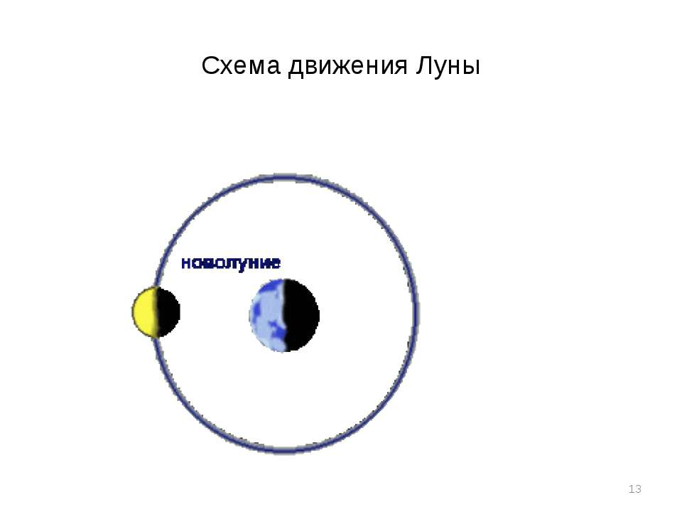 Схема движения Луны *