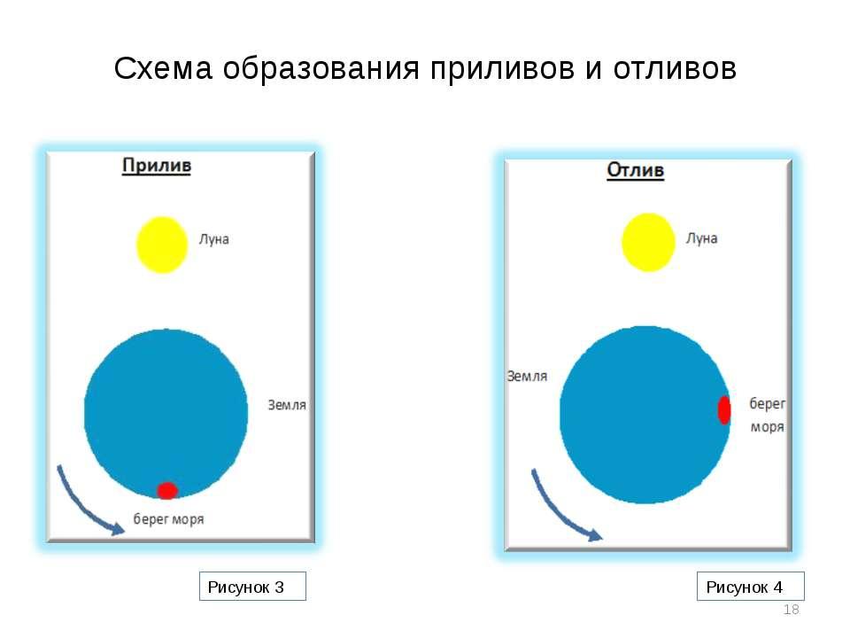 Схема образования приливов и отливов * Рисунок 3 Рисунок 4